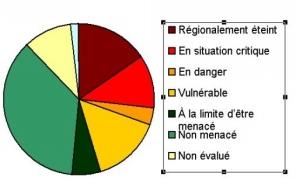 ventilation des espèces par catégorie de menace