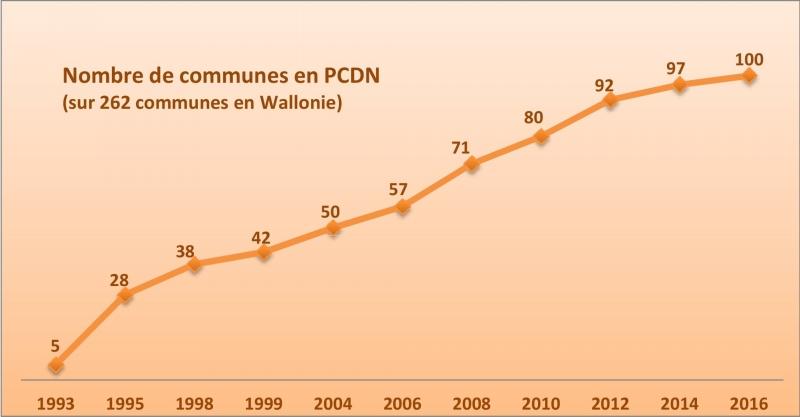 Gaphique Historique PCDN-1 corr