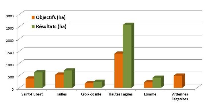 """Statistiques globales des 5 projets LIFE """"Tourbières"""""""