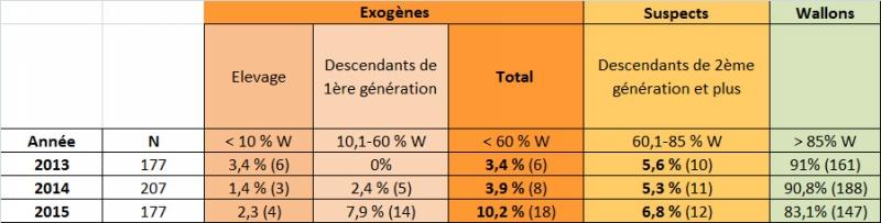 tableau2_genetique